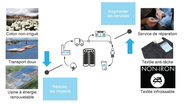 3. Metier_service-rendu